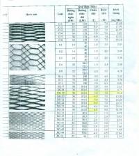 Bảng giá Lưới thép dập